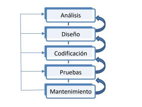 desarrollo de software modelo en cascada