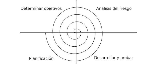 desarrollo de software modelo en estpital.