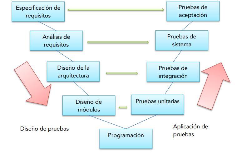 desarrollo de software modelo en V