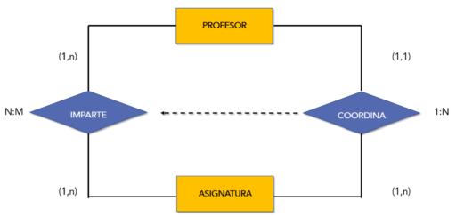 entidad relacion extendido. restricción de inclusion