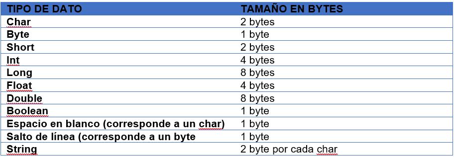 RandomAccessFile en java. Tamaño de los tipos de datos.