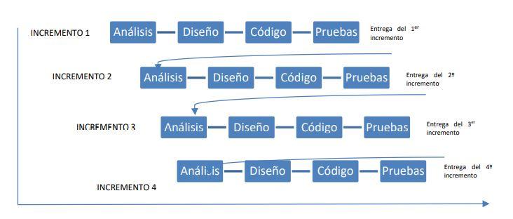 modelo interativo incremental del desarrollo de software.