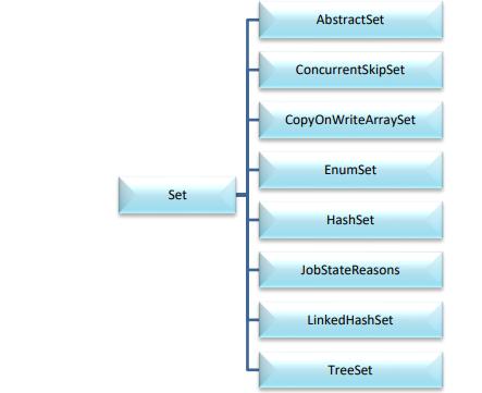 colecciones en java de la interfaz set